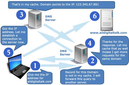 Introduction to DNS