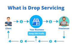 what-is-Drop-Servicing
