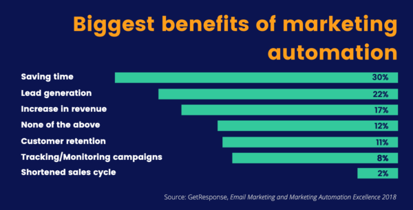 benefits-of-email-marketing-automation